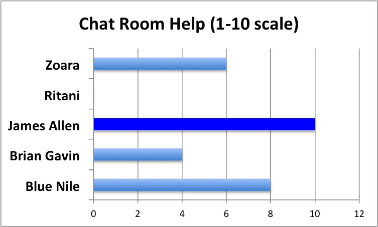 websocket chat room review